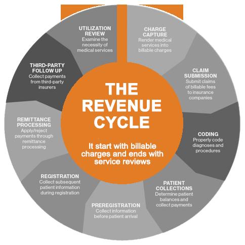 Healthcare Revenue Cycle Management Dubai